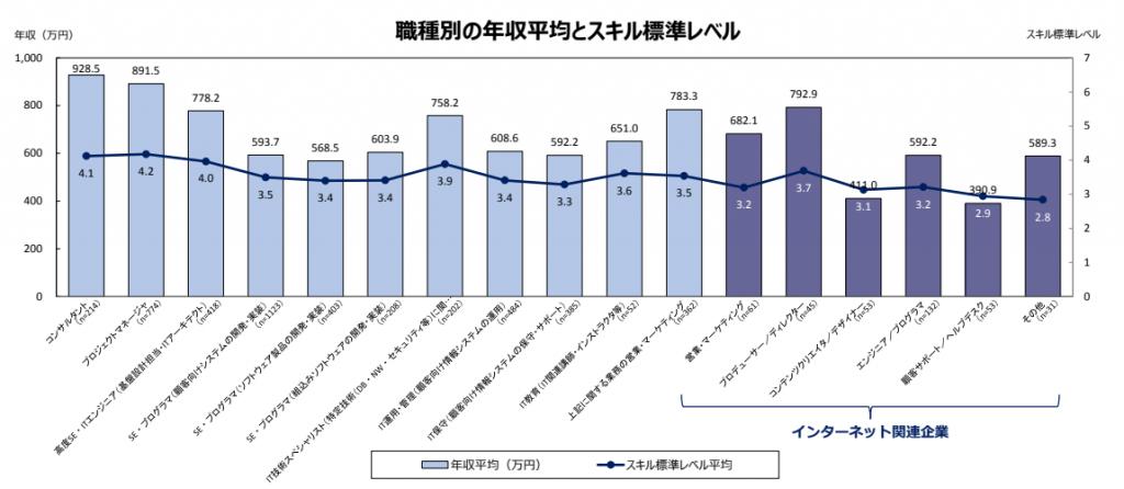 IT関連産業の給与などに関する実態調査結果2017年