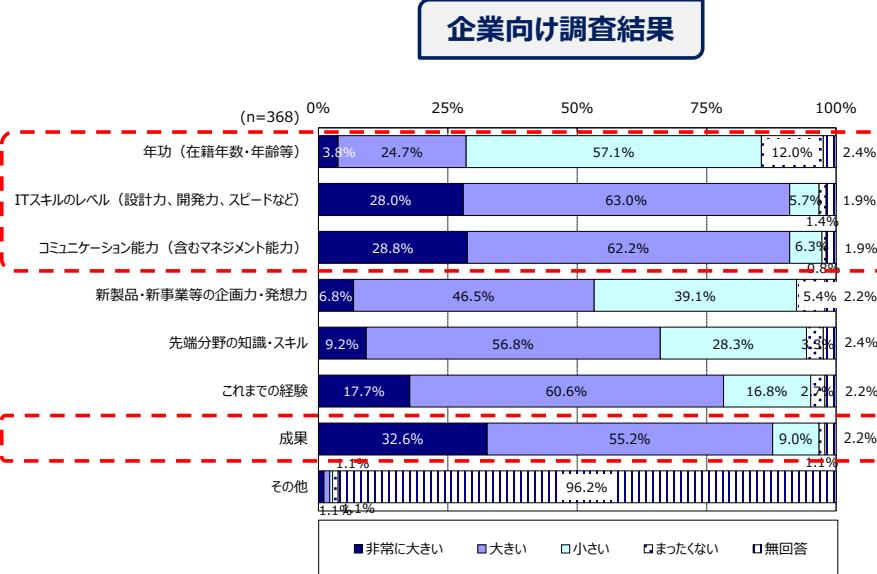 給与水準に影響を与える 項目と影響度」(企業向け調査結果)
