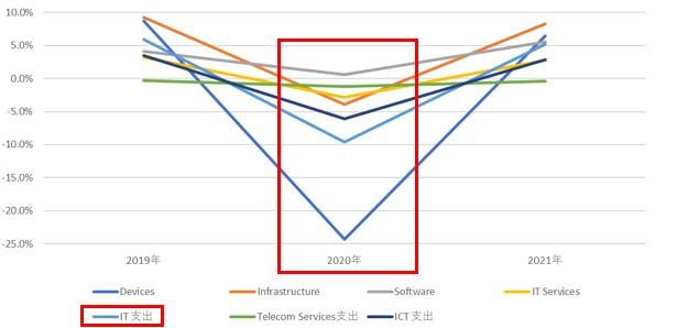 国内ICT市場の前年比成長率の予測アップデート