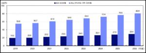 日本におけるオムニチャネルコマース市場