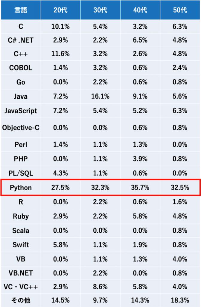 ITエンジニアが2021年に学びたい(強化したい)プログラミング言語ランキング