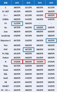 プログラミング言語別/年代別平均年収(2020年度総合版)