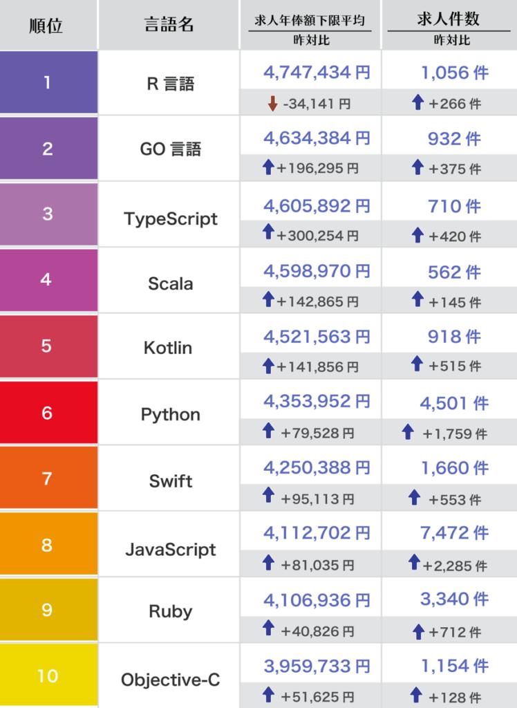 プログラミング言語別年収ランキング(2020年度版)